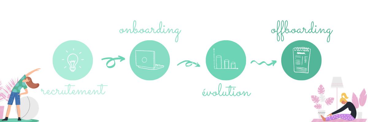 recrutement - onboarding - évolution - offboarding